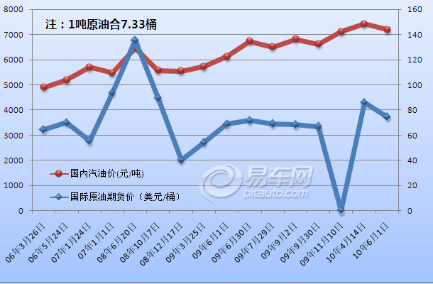 今日国内油价走势图_【油价上涨|2010年10月油价上涨查询-今日油价查询】-易车网