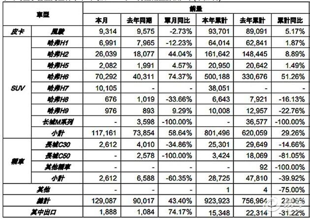 H6破7万 长城汽车11月销量达12.9万