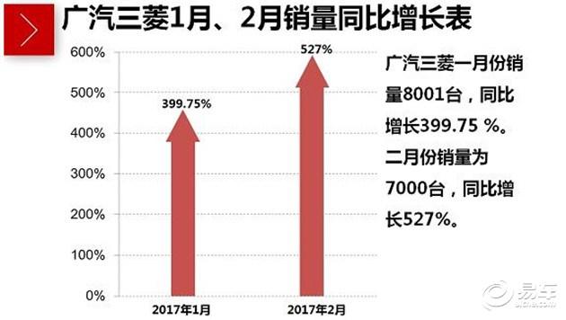 广汽三菱二月销量同比劲增527%  开年纪录