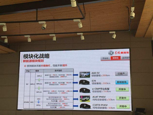 东风乘用车发布新能源及智能汽车科技规划