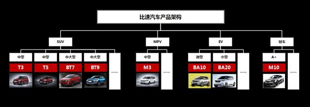 比速新车计划曝光 涵盖SUV/紧凑级轿车/纯电车型