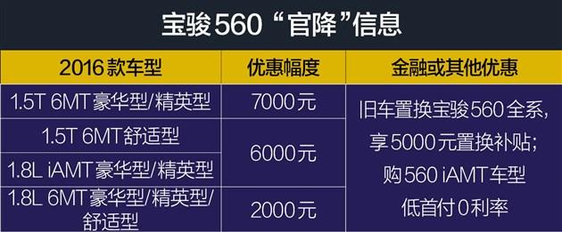 """销售淡季厂家""""顶唔顺"""" 这5款车官降 最高降幅1.8万元"""