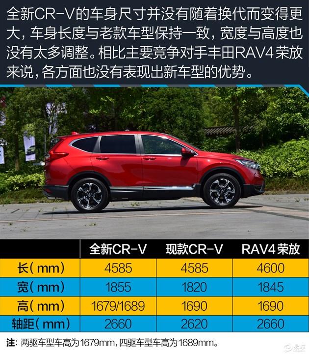 而1.5T车型依旧采用和上一代CR-V相同的换挡方式,虽然中控设计风格是新的,但是对CR-V的操控习惯并没有发生太大的改变,好让本田粉还可以继续粉下去。