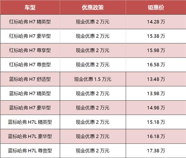 淮安长菱哈弗H7最高钜惠2万元