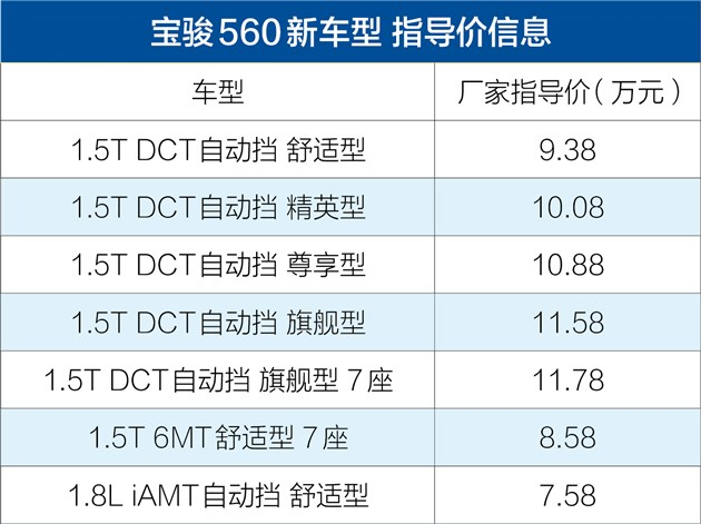 宝骏560DCT和7座版铜仁地区8月5日上市发布 售7.58-11.78万元