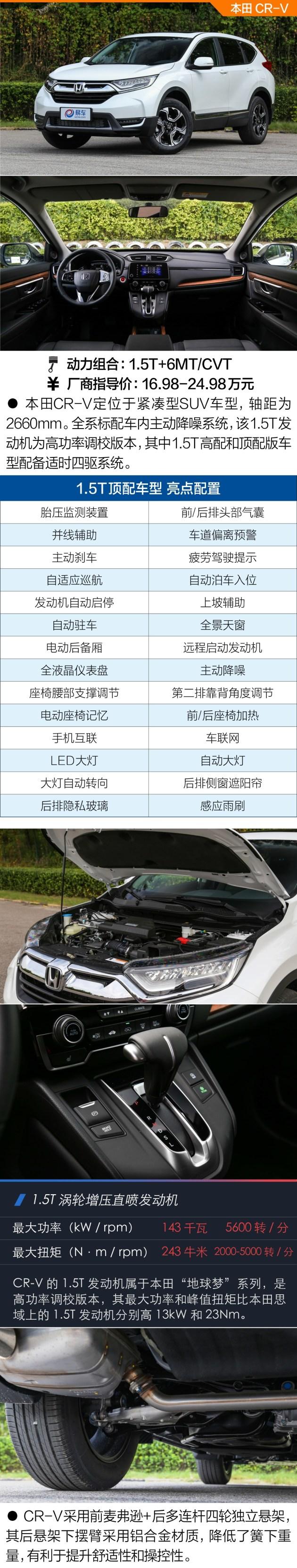 明年买得多掏钱!20万元1.6L及以下排量合资SUV推荐