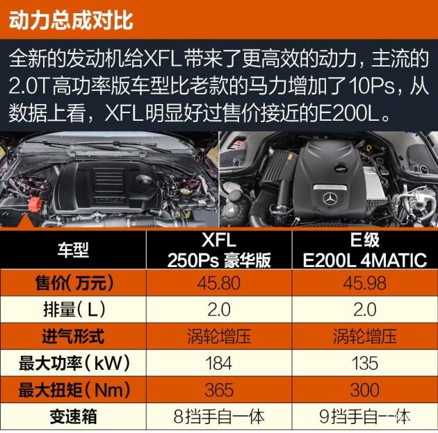 E级较高的售价让我们选择了功率较低的E200L来进行对比,结果可想而知。捷豹自主研发的全新2.0T发动机在各方面的数据上都远远超过了E级的水平。即使我们对比的是更高功率的E300车型,在数据上也占不到什么优势。