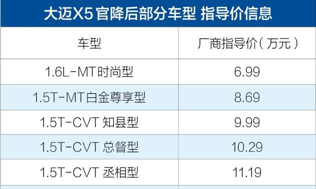 大迈X5部分车型官方价格调整 6.99万元起售