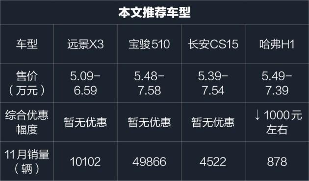 """从月销量上来看,宝骏510无疑是这个级别最出挑的车型,而上市还不到4个月的远景X3迅速""""蹿红""""的态势则同样不容小觑,它在11月份销量""""破万"""",显示出了巨大的市场潜力。长安CS15和哈弗H1在11月份销量欠佳,但这2款车也都曾经创造过不俗的销量,说明它们同样具备优异的产品实力。究竟哪款最适合你,我们接下来针对每款车型的特点进行逐一分析。"""