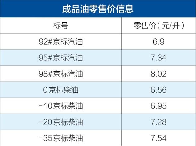 国内油价2月9日24时起下调 92#汽油每升下调0.13元
