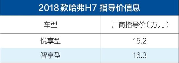 2018款哈弗H7正式上市 售价15.2-16.3万元