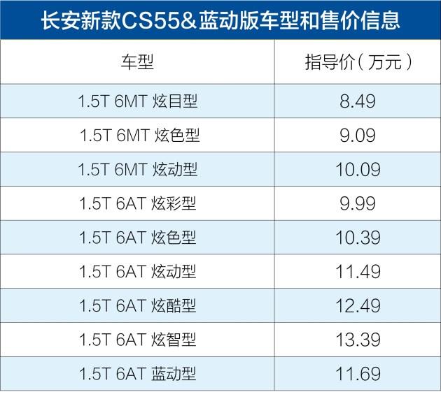 长安新款CS55式上市 售价8.49-13.39万元