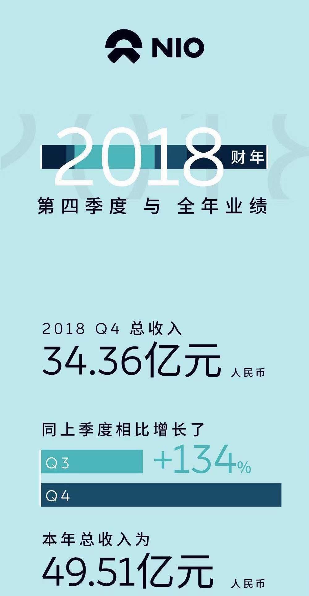 蔚来首份年报发布:2018 Q4毛利率环比增105% | 汽车产经