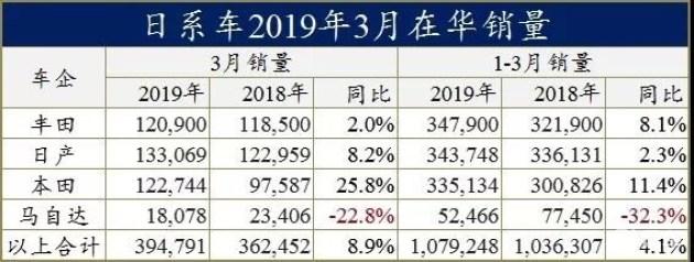 日系三强领涨1季度车市:丰田日产新车玩命儿推