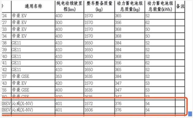 東風本田X-NV量產版四季度上市 續航里程超400km