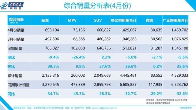 乘联会:4月狭义乘用车销量142.91万辆,同比下降5.6%
