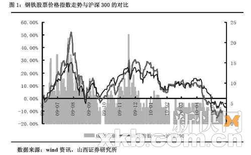 钢铁股票价格指数与沪深300走势对比-宝钢董事长徐乐江 四季度铁矿石