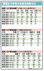 中国汽车国家队系列测试总结报告