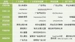 王苏:如何构架广告效果监测评估体系