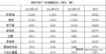 2010年7月易车指数中型车消费分析报告
