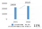 幻速10月销量同比增长11%,累计突破50万