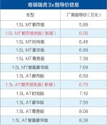 瑞虎3x新增两款车型上市 售6.09/6.79万元