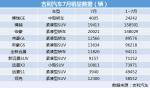 吉利汽车7月销量发布:博越下滑 但整体增速排名第一|汽车产经