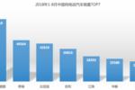 三驾马车拉动北汽新能源持续领航 1-8月销量蝉联第一