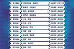 FE电动方程式2018/2019赛程 11支车队角逐13站比赛
