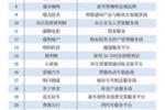 """入选「新互联网公司TOP300」 """"开挂""""的新特根本停不下来"""