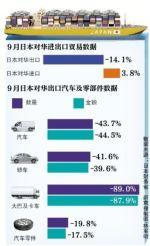 日本9月对华出口同比降14.1% 汽车降44.5%