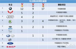 车企奥运奖牌贡献榜:中华V3押宝女排精神