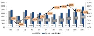 中汽协预测:明年轿车销量将下滑7%-10%