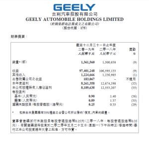 吉利汽车公布了2019年度业绩报告,净利润81亿元