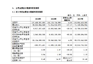 广汽集团发布2019年度业绩快报,年营收同比下降17.17%
