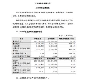 比亚迪披露2019年度业绩快报,年营收同比下降1.78%
