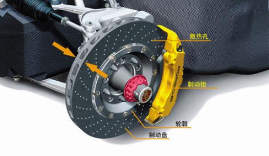 """常见的刹车装置有""""鼓式刹车""""和""""盘式刹车""""二"""