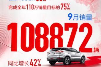 吉利汽车9月热销108872辆  同比增长42%