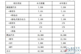 比亚迪1月销量共计4.23万辆