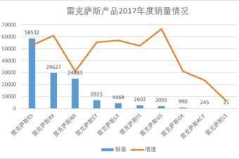 """""""新人""""掌舵中国市场 雷克萨斯今年要做三件事"""