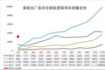 新能源乘用车1月销量同比增长480%至3.2万辆