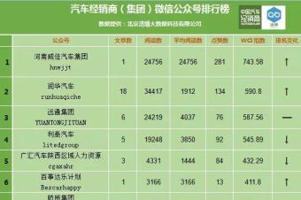 河南威佳汽车、润华汽车、远通集团获得经销商集团微信周榜前三甲