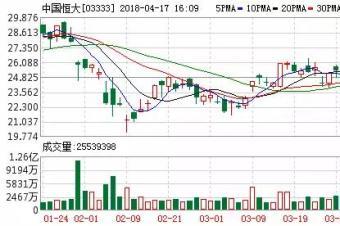 消息称恒大成FF最大股东,贾跃亭锁定FF的CEO15年
