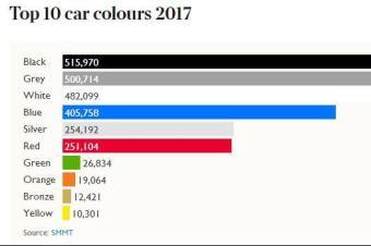 全球最受欢迎汽车颜色排行,你的车第几