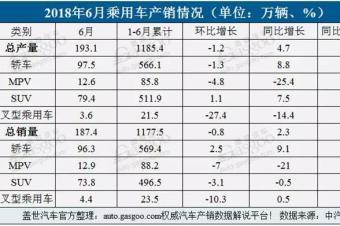 上半年中国汽车产销双增,SUV销量超496万辆
