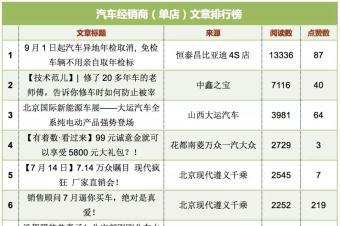 河南威佳、利泰集团和润华汽车获得微信周榜前三甲