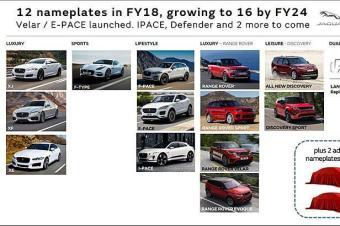 大改款极光将现!捷豹路虎将在2024年前推出3款新车