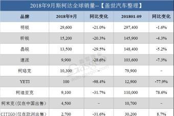 斯柯达9月全球销量跌16% 在华增速放缓/多个市场大幅下滑