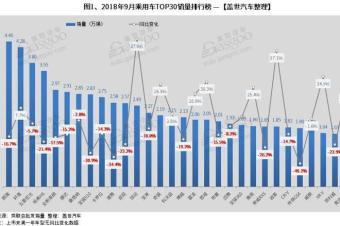 2018年9月汽车销量排行榜:朗逸再次登顶 英朗销量近3万