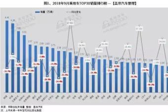 9月中国汽车销量排行榜出炉:朗逸再次登顶,五菱宏光进前三